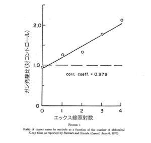 エックス線照射数とガン発症比(アリス・スチュアート)
