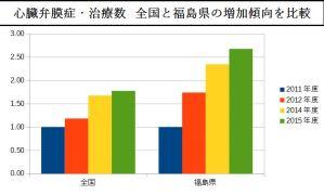心臓弁膜症の年次推移(全国と福島)