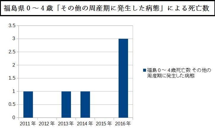 福島県0~4歳「その他の周産期に発生した病態」による死亡数