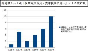 福島県0~4歳「異常臨床所見・異常検査所見…」による死亡数