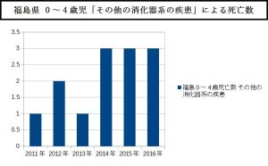 福島県 0~4歳児「その他の消化器系の疾患」による死亡数