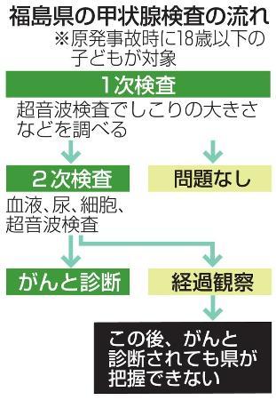 20180707 福島民報:経過観察の後、がんと診断されても県が把握できない