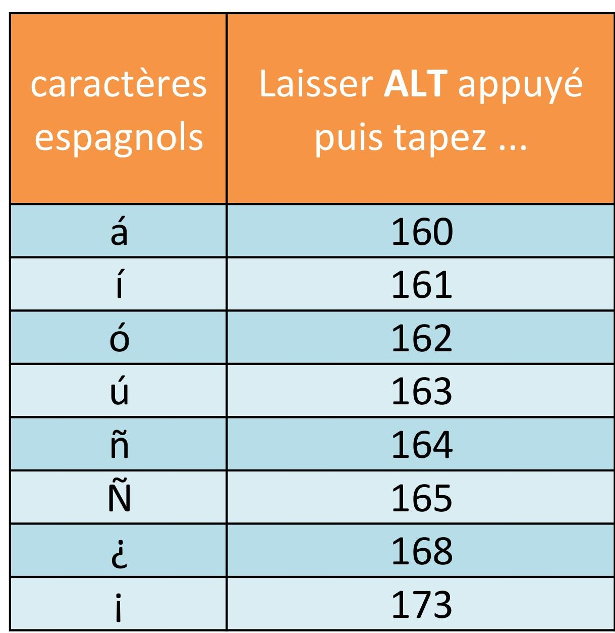taper les accents espagnols sur son clavier