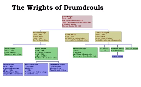 the-wrights-of-drumdrouls