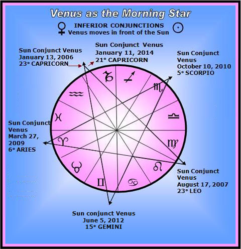 Venusian Geometry
