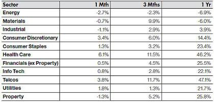 Australian Equities - sectors