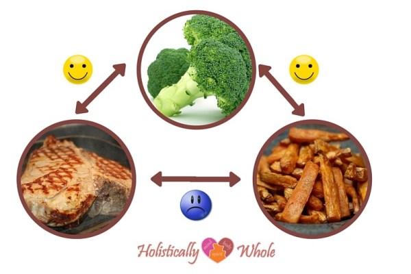 FoodPairingProteinVeggiesStarch