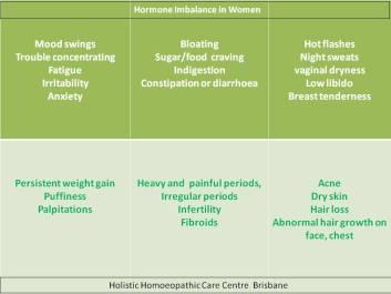 Holistic Homeopathy