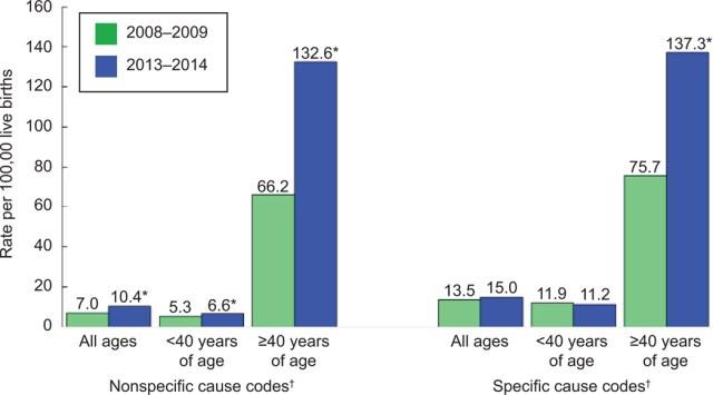 US-Maternal Mortality