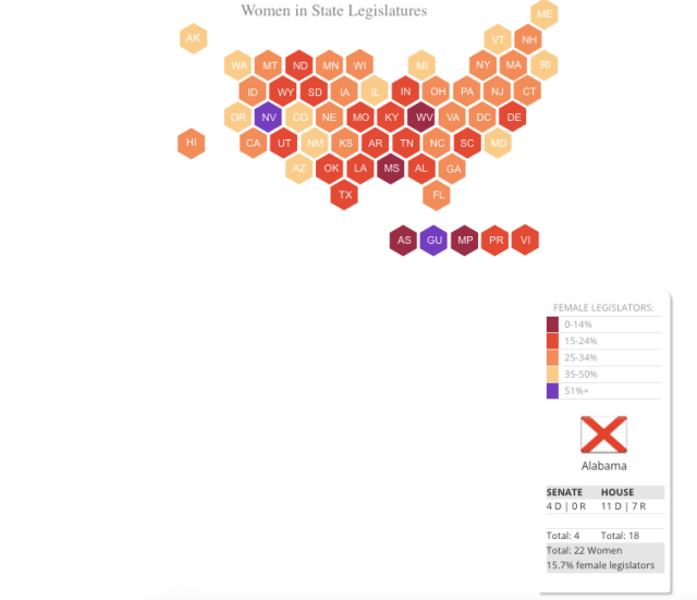 A chart showing female representation by state in the state legislatures 2019 and impact on abortion laws