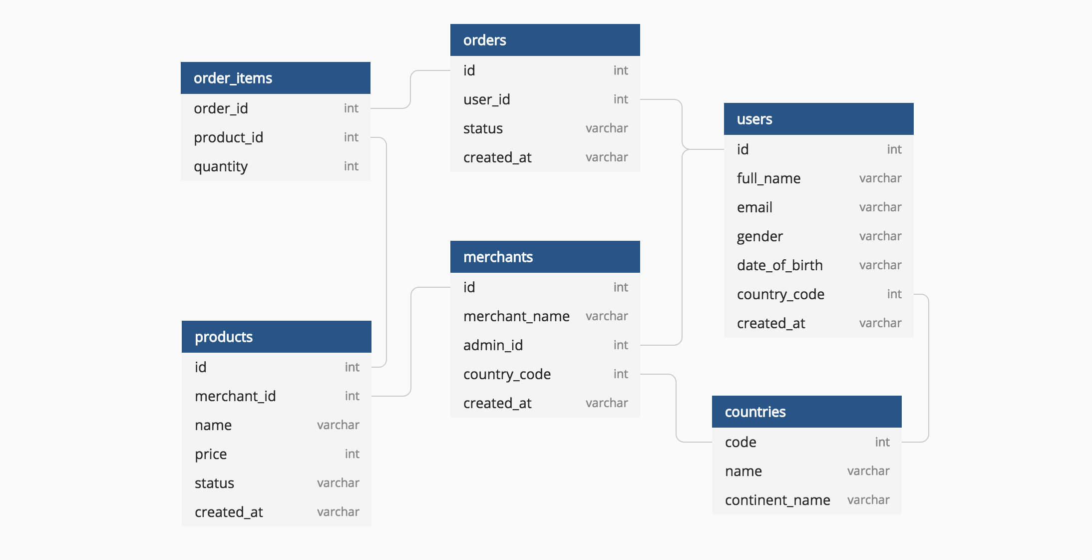 you can create a database diagram for wiring msd 6al top 5 free design tools
