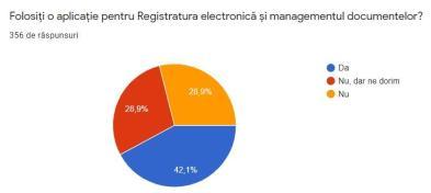 Aplicatie registratura electronica
