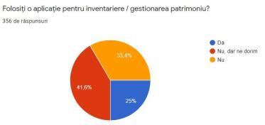Inventariere gestionare patrimoniu