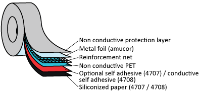 Amucor foil reinforcement net technical drawing