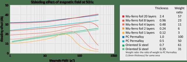 Mu-Ferro SD Shielding effect magnetic field 50 Hz