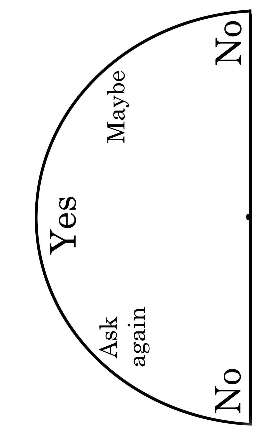 medium resolution of pendulum chart yes or no