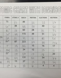 Atomic chart with ions isotopes answer key also unit structure ms holl   physical science class rh hollphysicalscience weebly
