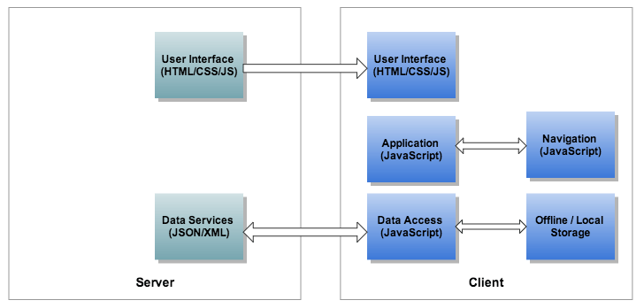 19/01/2021· generically, you might need the # hash parameter in the route url; Single Page Architecture