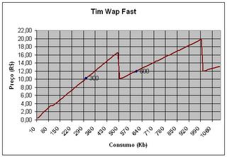 Gráfico com as tarifas do TIM Wap Fast