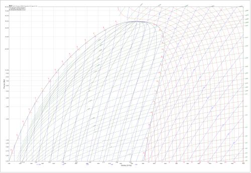 small resolution of log p h diagrams wiring diagramr22 log p h diagram holod proekt refrigeration systems designr22 log p h diagram