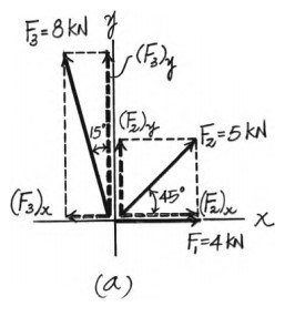Determine the magnitude of the resultant force and its