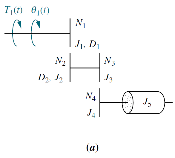 Find the transfer function, θ1(s)=T1(s), for the system of