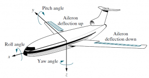 An aircraft's attitude varies in roll, pitch, and yaw as