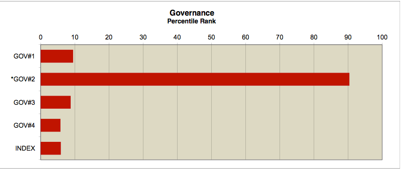 Governance Index