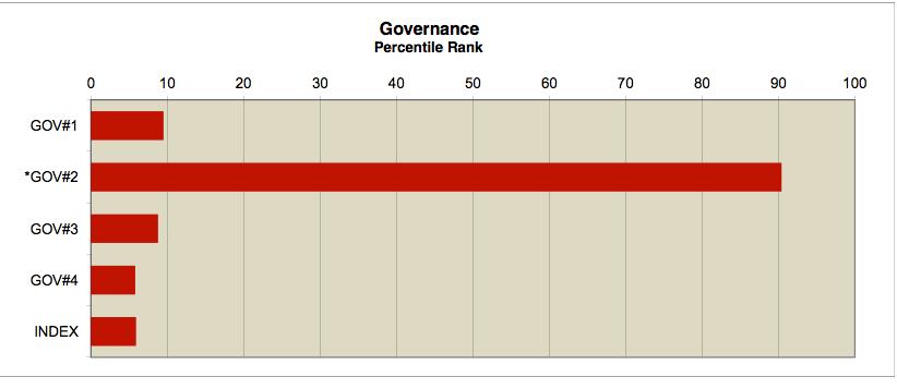 Governance Index