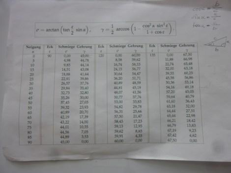 Tabelle für Gerungen