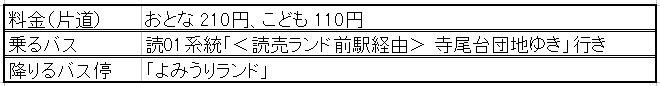 京王線からバス詳細