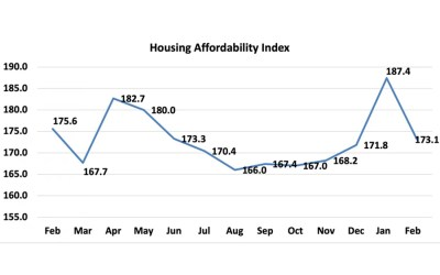 Housing Affordability Falls in February as Home Price Growth Surges