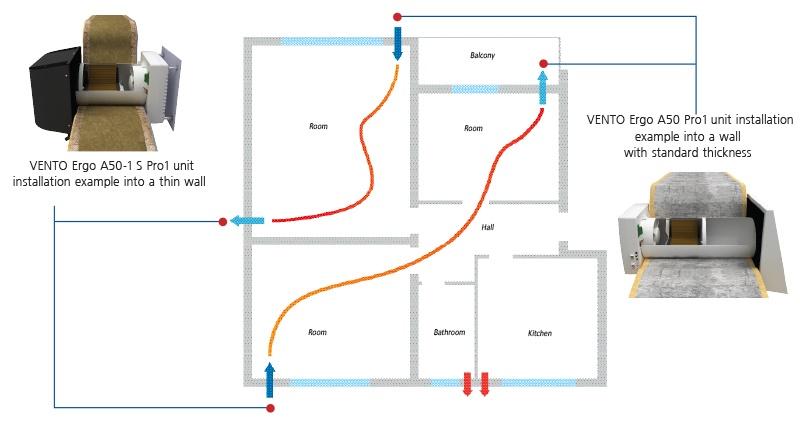 Nortvent Blauberg VENTO Ergo A50 Pro1 asennuspaikat Home VOC Oy