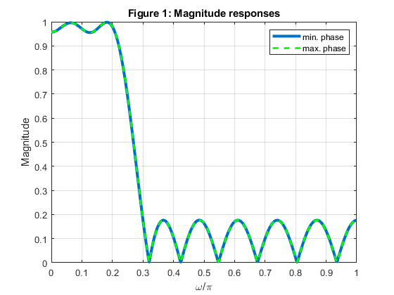 Multirate Filtering for Digital Signal Processing: MATLAB