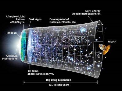 Overzicht van het heelal