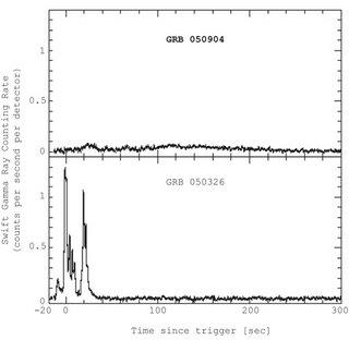 Grafiek van twee gammaflitsers