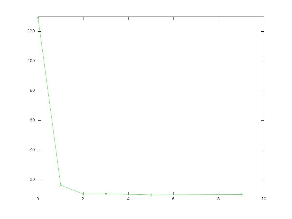 hight resolution of plot of error rms vs degree validation set validation plot