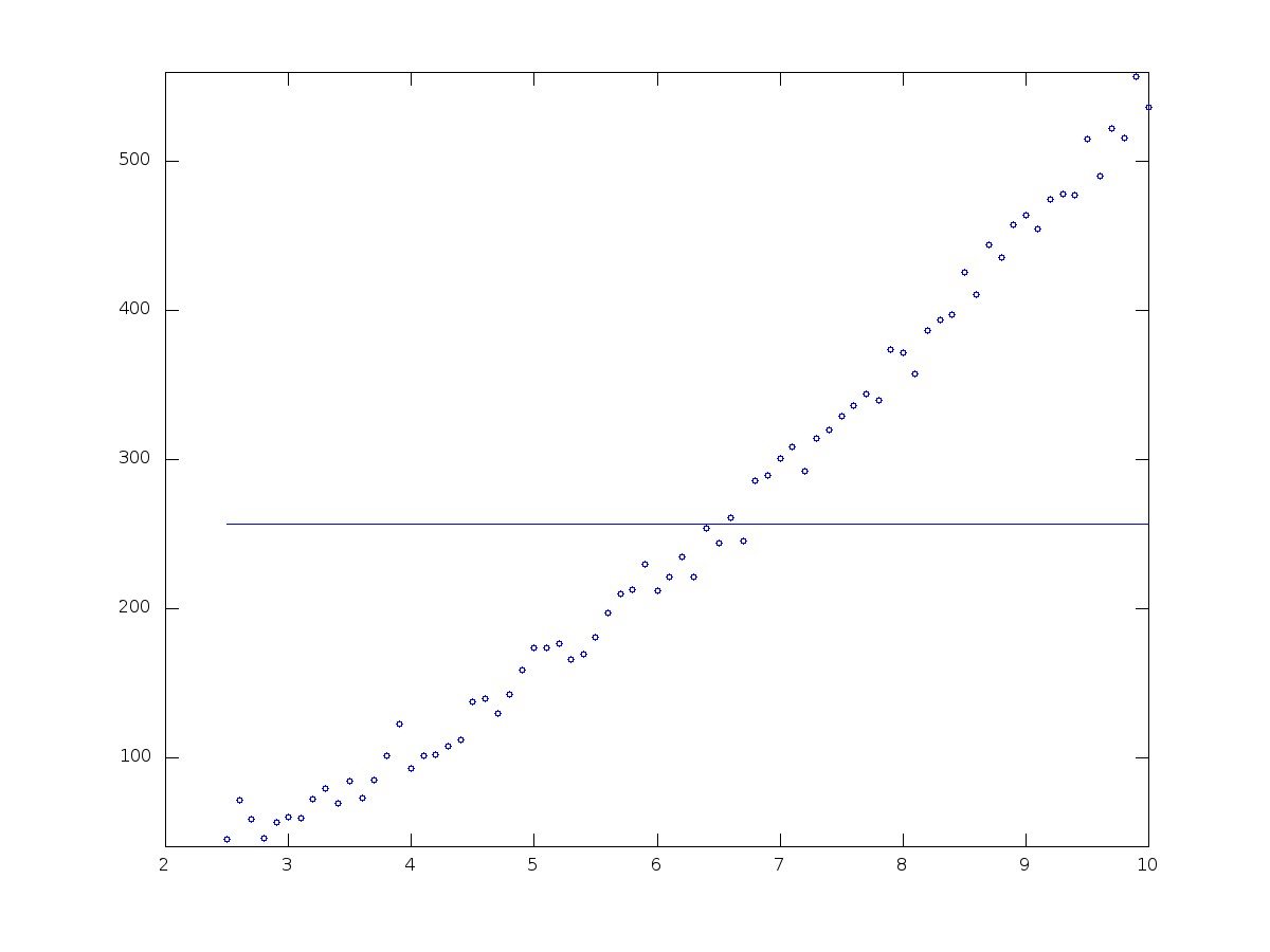 hight resolution of plot of height vs time big training set 0 degree polynomial fitting train big plot