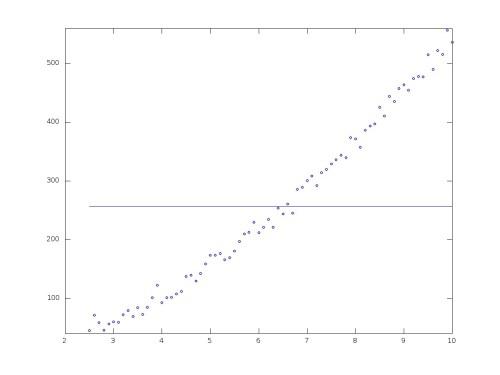 small resolution of plot of height vs time big training set 0 degree polynomial fitting train big plot