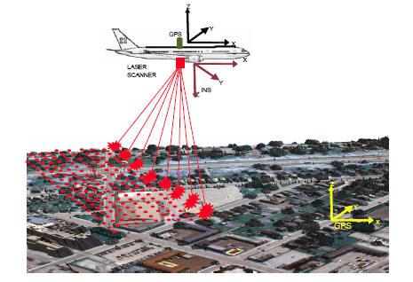Airborne Altimetric LiDAR