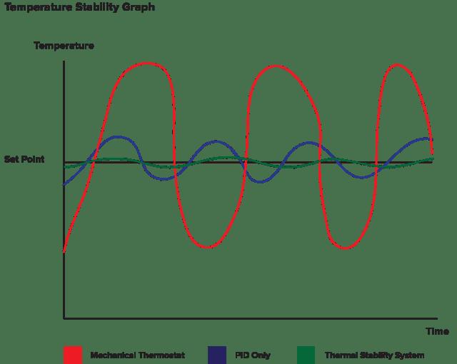 PIDGraph2