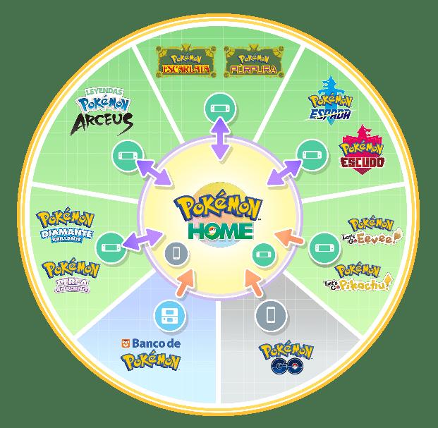 Pokémon Home Transfer Infographic