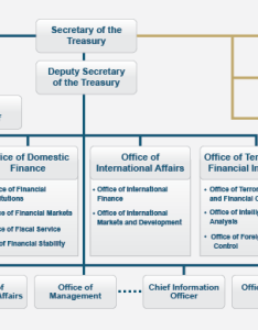 Organizational chart also   department of the treasury rh homeeasury