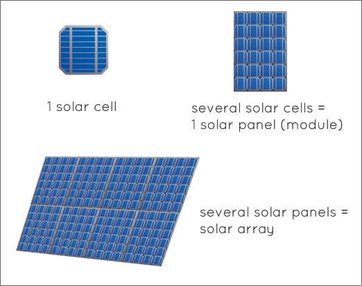 Short Guide On How Solar Panels Work