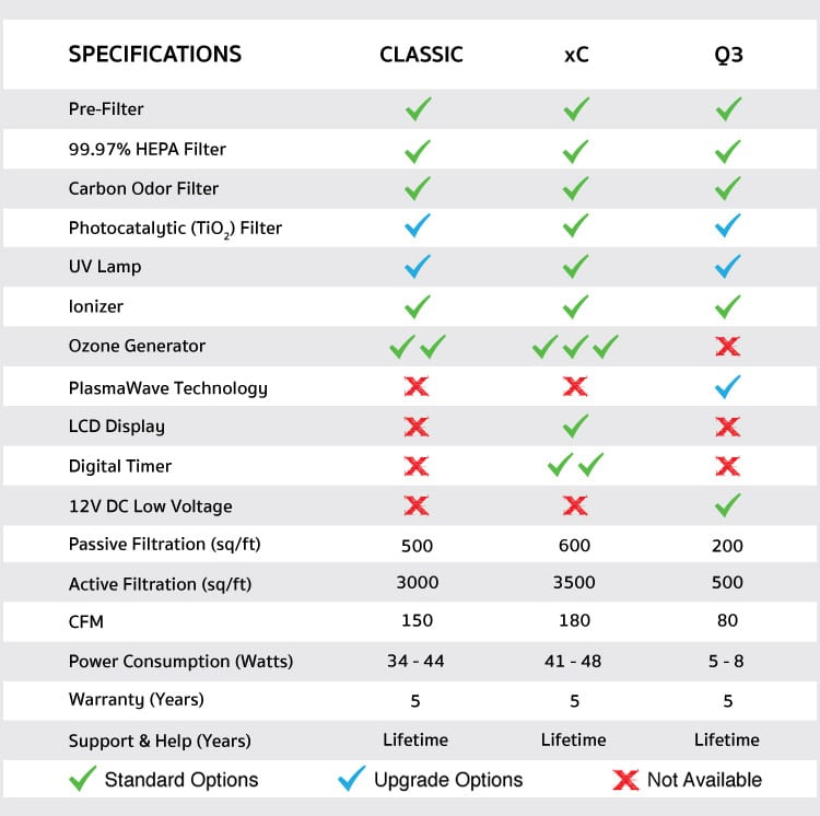 Comparison Chart of Mammoth Air Purifiers
