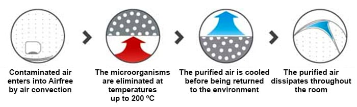 Graphic of Airfree Air Purifier Sterilizer Process