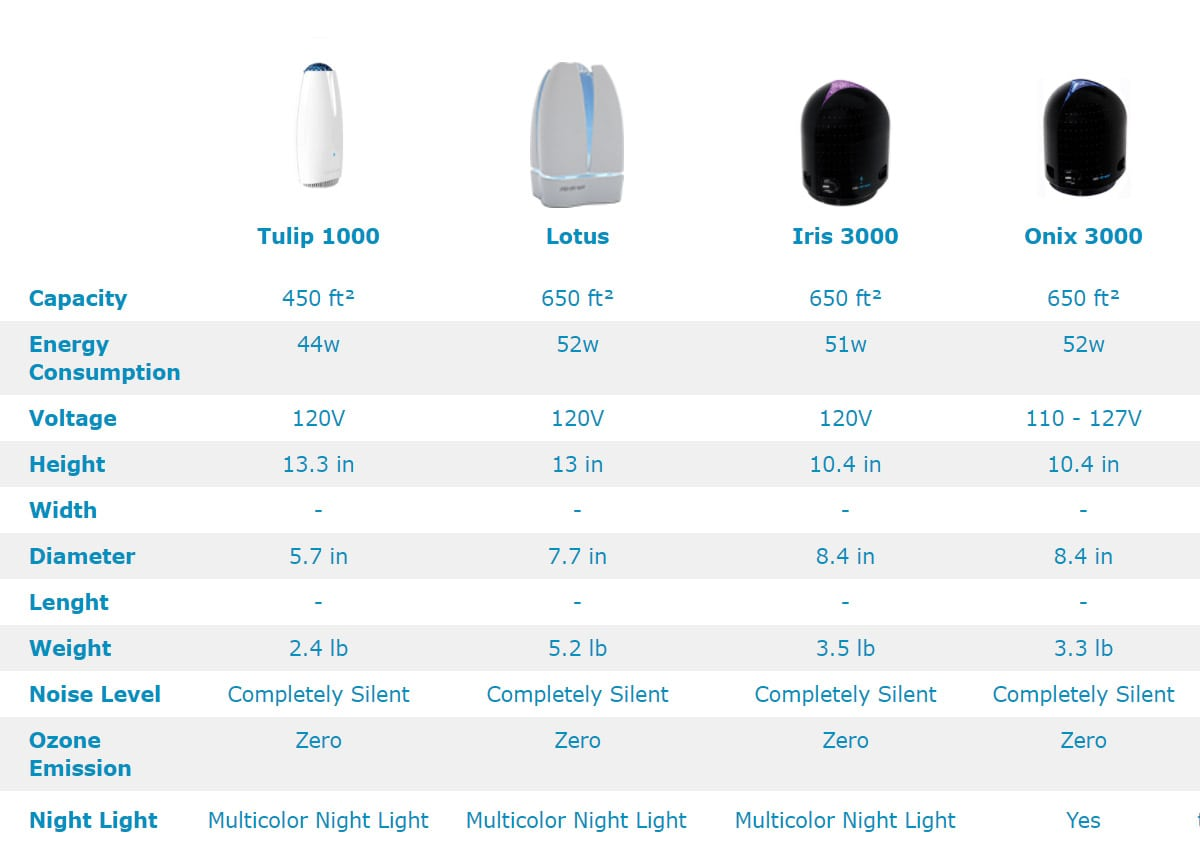 Graphic of Airfree Comparison Chart with Second Set of Models