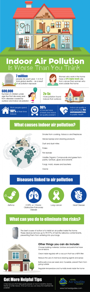 Indoor Air Pollution is Worse Than You Think