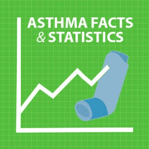 Asthma Facts and Statistics Graph