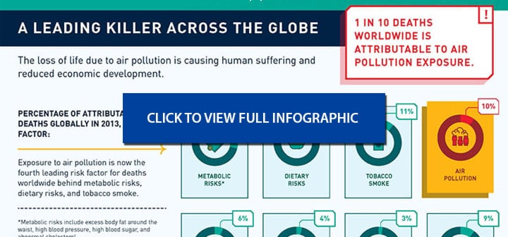World Bank Air Quality Infographic